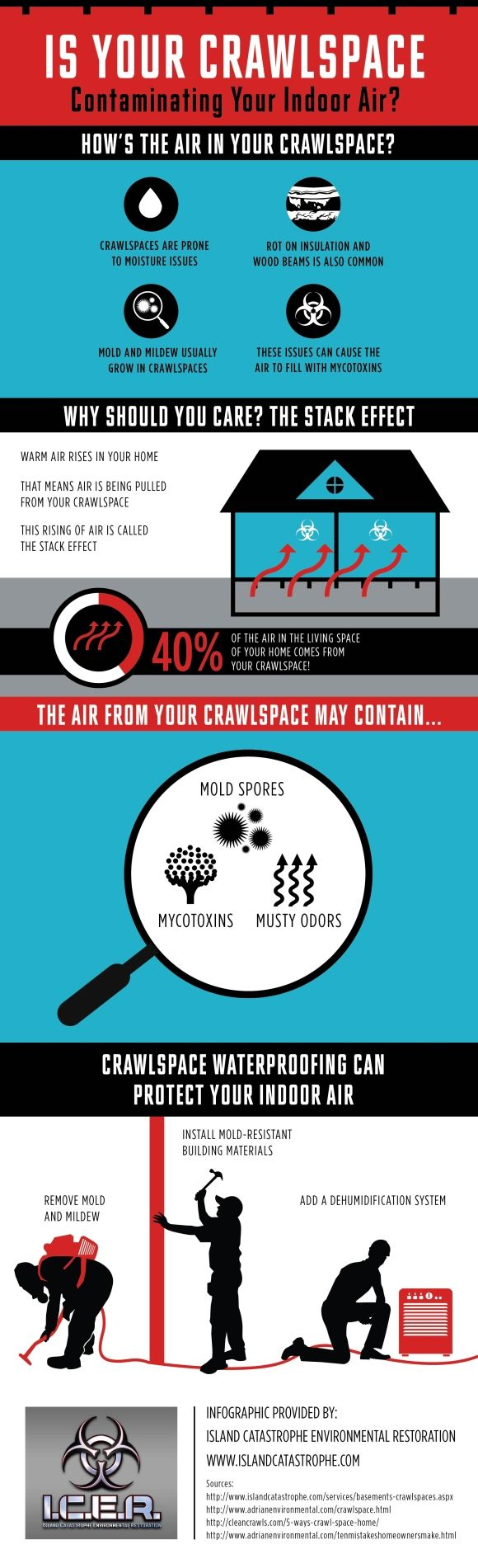 Crawl Space Contaminating Your Indoor Air Infographic Summary