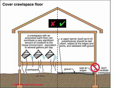 Five Reasons Your Crawl Space Needs A Vapor Barrier!