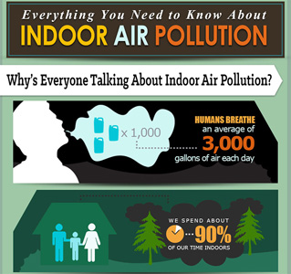 Atlanta Indoor Air Quality Testing Experts!