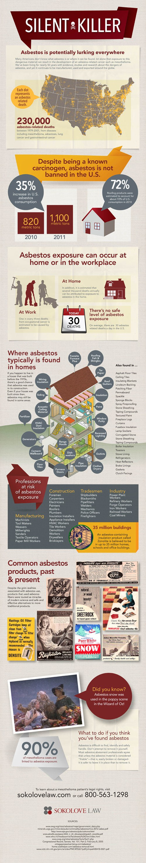 Asbestos Facts and Information Summary [Infographic]